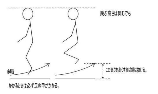 跳び 方 縄跳び 脚痩せに繋がる縄跳びダイエットの方法と効果を解説!正しい跳び方で美脚を目指そう